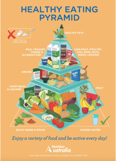 food pyramid and eating disorders Eating a healthy, balanced diet is an important part of maintaining good health,  find out about the major food groups and how to balance them for a healthy diet.